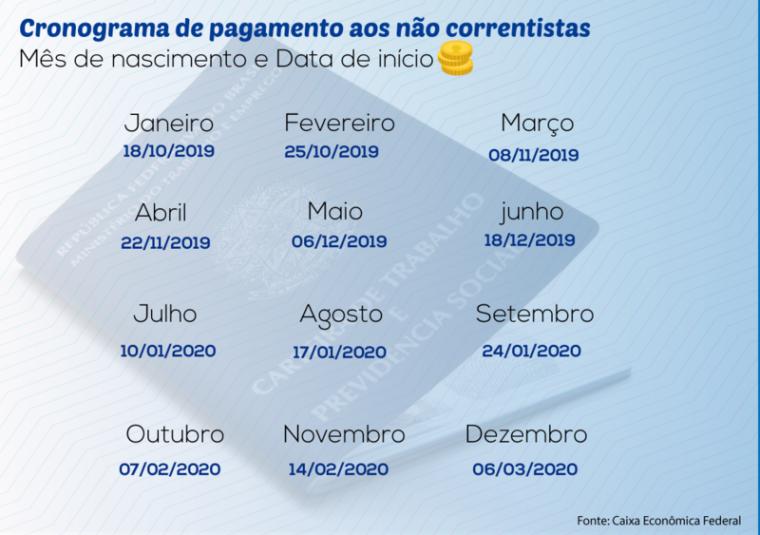Cronograma de pagamento