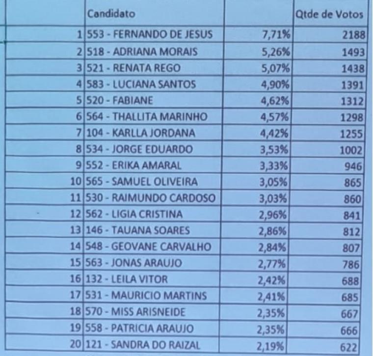 Resultado da eleição para conselheiro tutelar de Araguaína