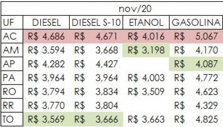Preços do combustível no mês de novembro