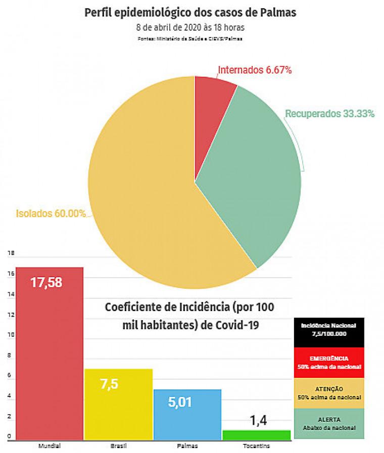 Palmas tem 5,1 pacientes contaminados por 100 mil habitantes