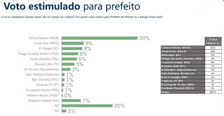 Sondagem estimulada dos candidatos a prefeito de Palmas
