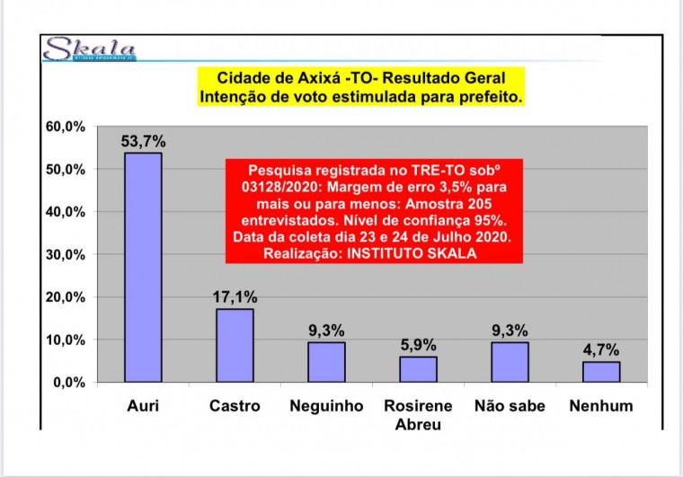 Pesquisa estimulada à Prefeitura de Axixá do Tocantins