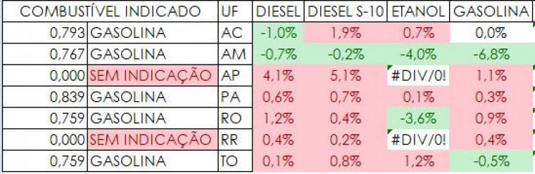 Combustível indicado em cada Estado