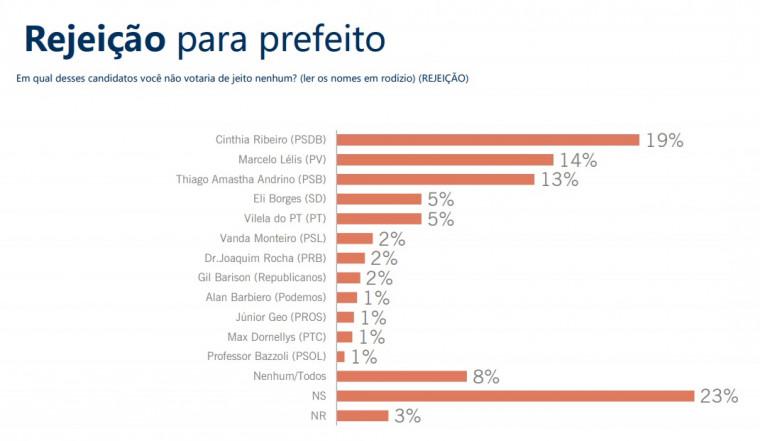 Rejeição dos candidatos em Palmas