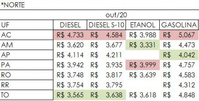 Preços do combustível no mês de outubro