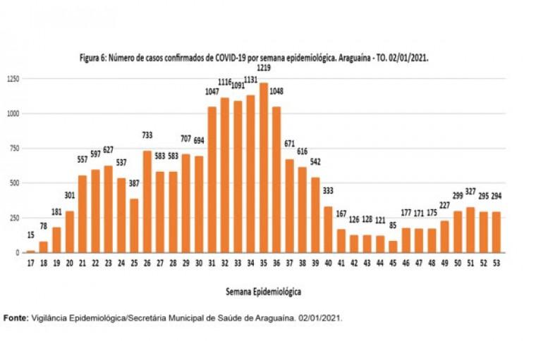 Gráfico mostra aumento dos casos
