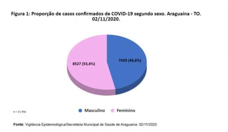 Mulheres são as mais afetadas pela covid-19 em Araguaína