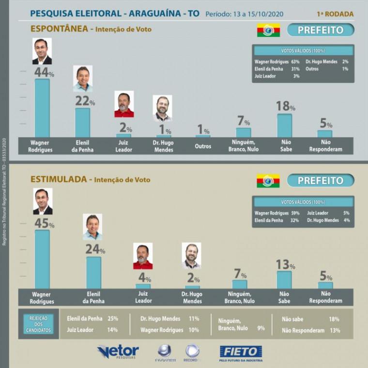 Dados da 1ª pesquisa Fieto/Vetor em Araguaína