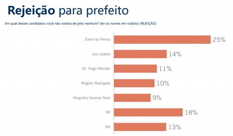 Rejeição dos candidatos a prefeito de Araguaína