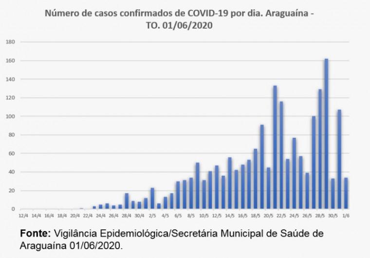 Gráfico mostra oscilação